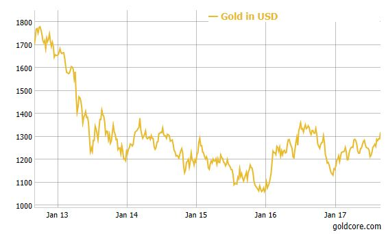 Gold Reset To $10,000/oz Coming By January 1, 2018  Rickards Gold Reset To $10,000/oz Coming By January 1, 2018  Rickards gold jackson hole 1