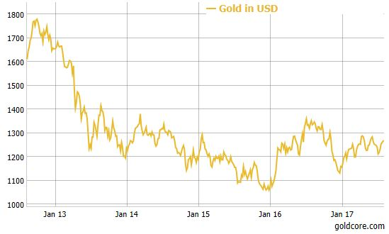 Gold Consolidates On 2.5% Gain In July After Dollar Has 5th Monthly Decline gold usd 2017 performance