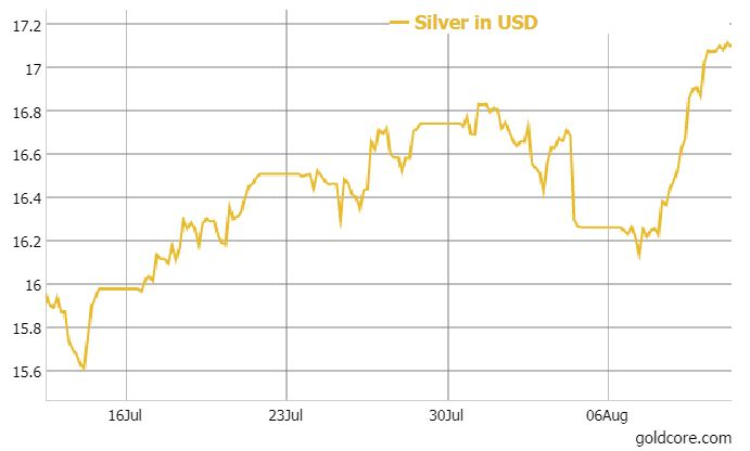Gold Up 2%, Silver 5% In Week  Gundlach, Gartman and Dalio Positive On Gold Gold Up 2%, Silver 5% In Week  Gundlach, Gartman and Dalio Positive On Gold silver in USD August 2017