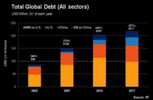 Global Financial Crisis 10 Years On: Gold Rises 100% from $650 to $1,300 Global Financial Crisis 10 Years On: Gold Rises 100% from $650 to $1,300 total global debt 300x197
