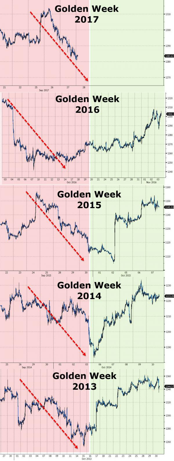 Gold Matches S&P 500 Performance In First 3 Quarters; Up 12% 2017 YTD Gold Matches S&P 500 Performance In First 3 Quarters; Up 12% 2017 YTD 20170927 golden 0