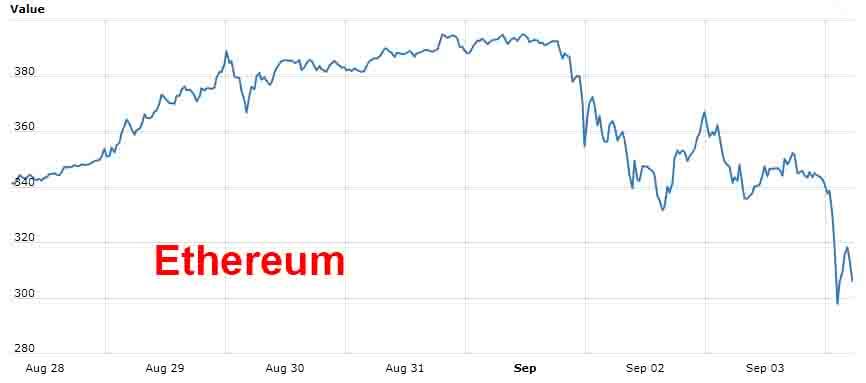 Bitcoin Falls 20% as Mobius and Chinese Regulators Warn Bitcoin Falls 20% as Mobius and Chinese Regulators Warn Ethereum 9