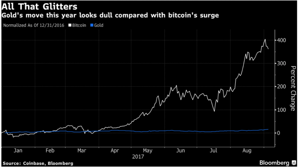 Bitcoin Falls 20% as Mobius and Chinese Regulators Warn Bitcoin Falls 20% as Mobius and Chinese Regulators Warn Snip20170905 26 1024x578
