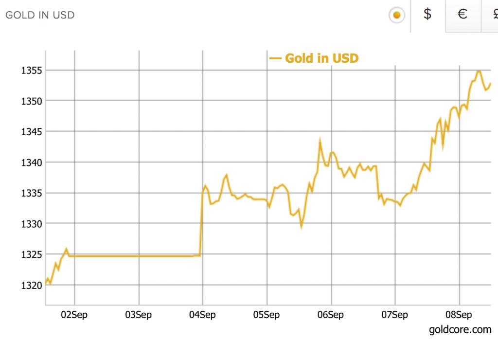 Gold price Sept 2017