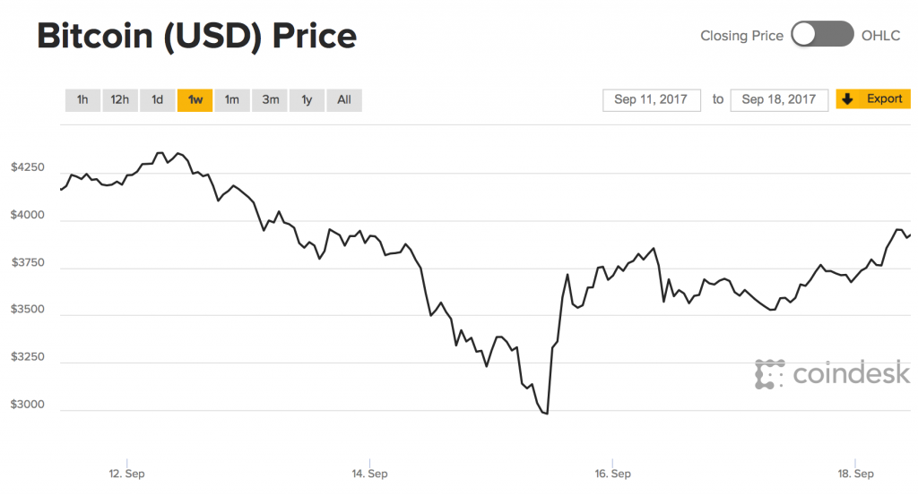 bitcoin price falls 40% in 3 days underlining gold's safe haven credentials Bitcoin Price Falls 40% In 3 Days Underlining Gold's Safe Haven Credentials Snip20170918 22 1024x553