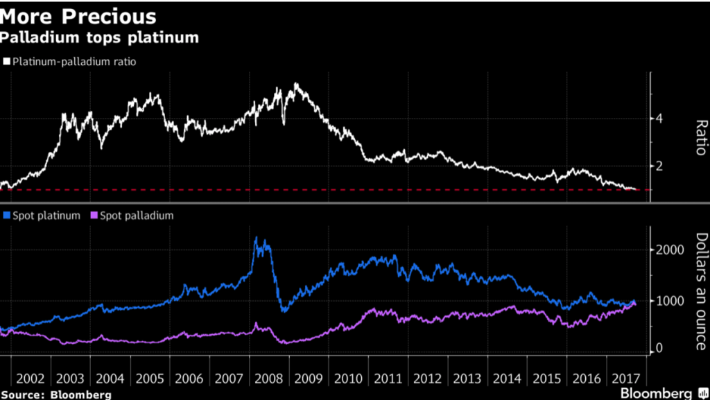 palladium tops platinum