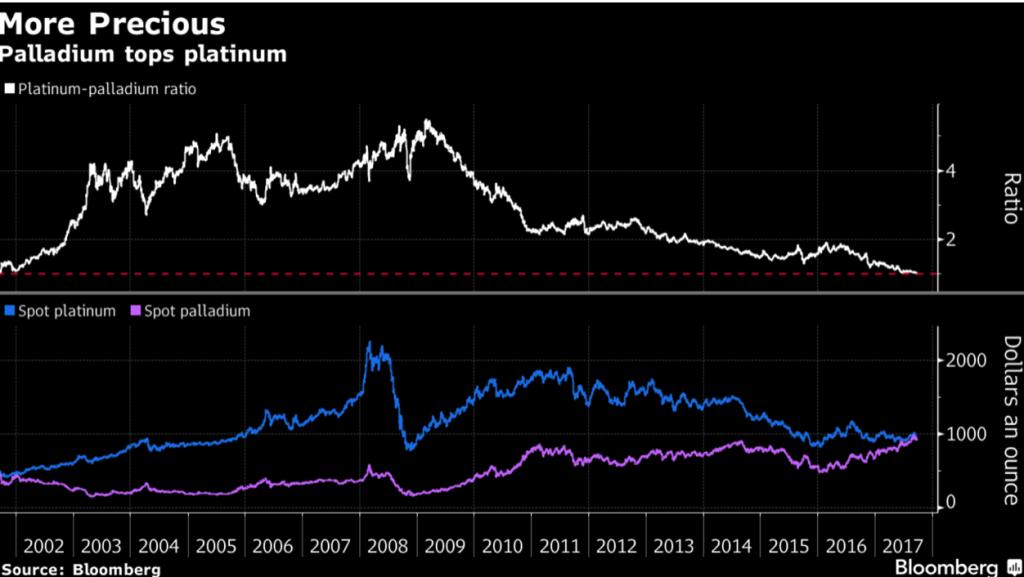 palladium tops platinum