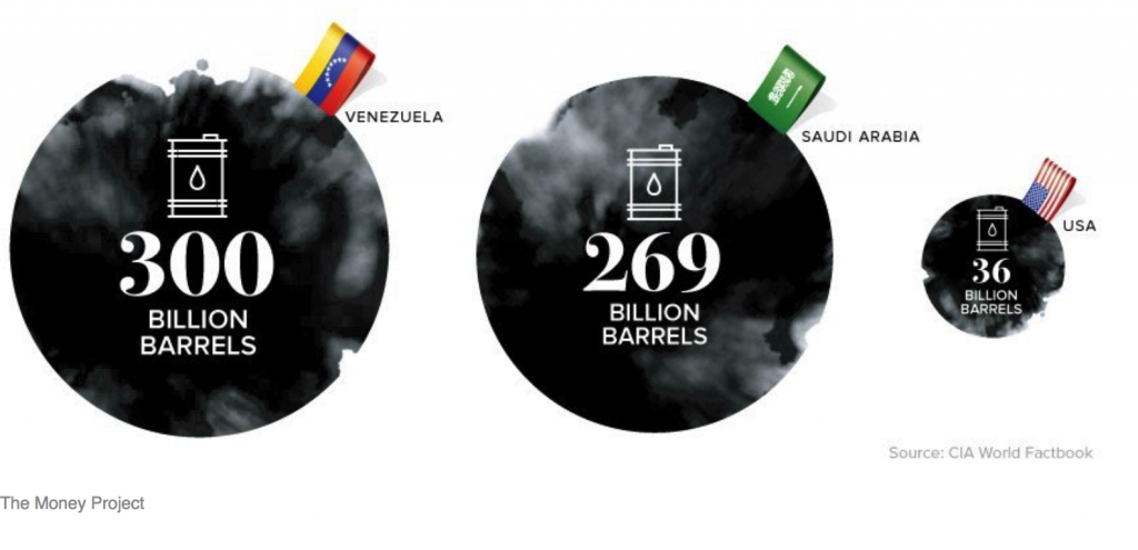 Oil Rich Venezuela Stops Accepting Dollars Who has all the gold 1024x495