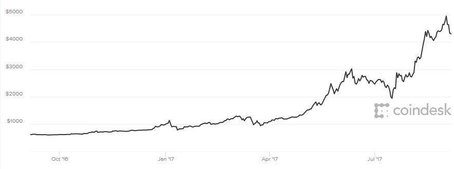 Bitcoin Falls 20% as Mobius and Chinese Regulators Warn Bitcoin Falls 20% as Mobius and Chinese Regulators Warn bitcoin usd price