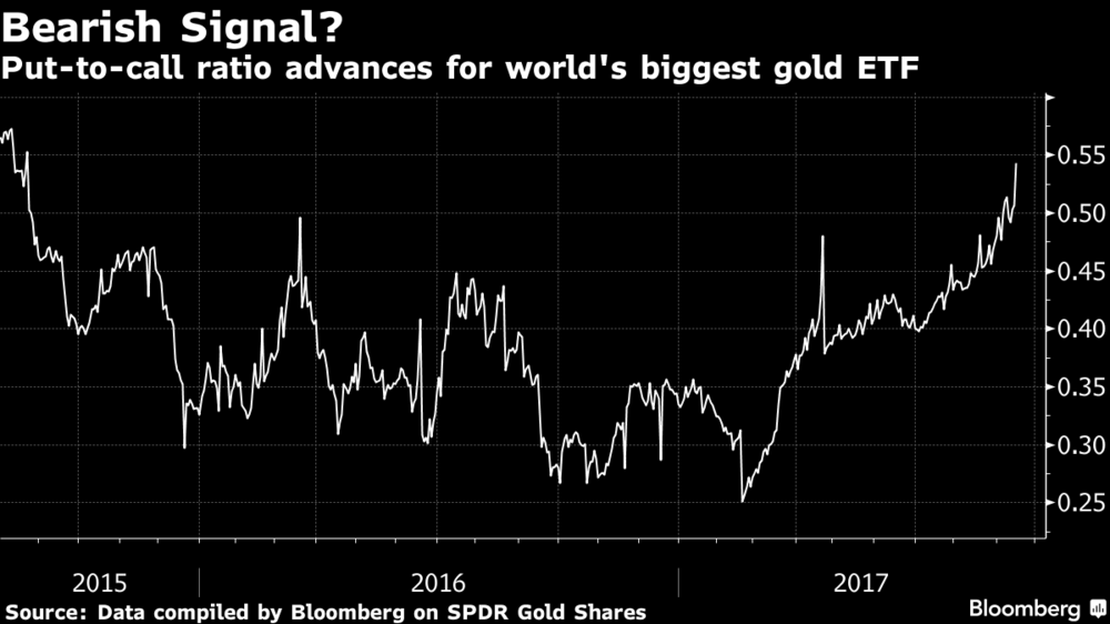 global debt bubble understated by $13 trillion warn bis Global Debt Bubble Understated By $13 Trillion Warn BIS put to call advances gold etf