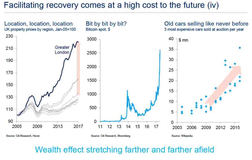 Wealth effect