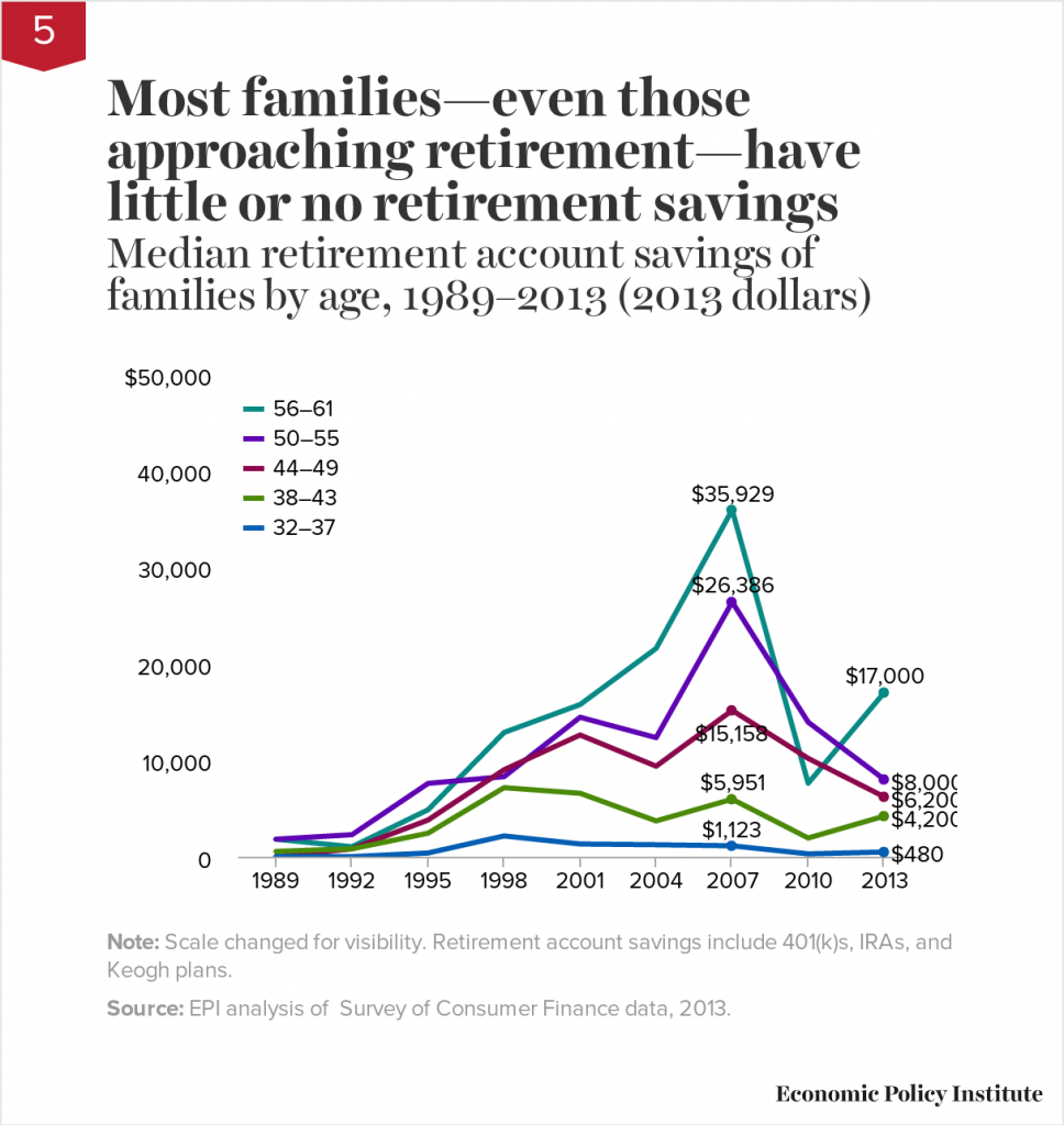 Families do not have retirement funds