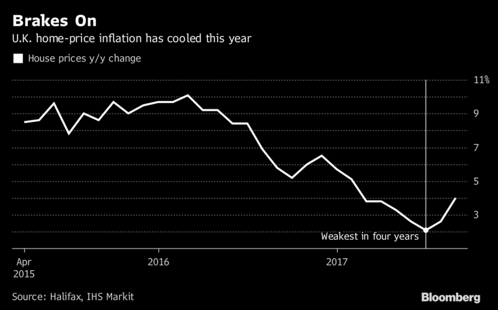 UK home price inflation