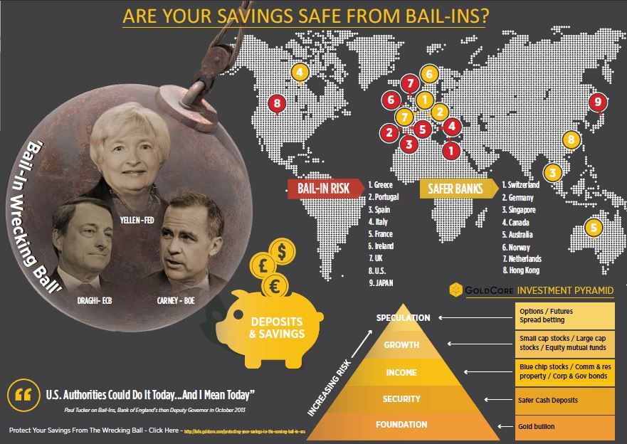Protect Your Savings With Gold: ECB Propose End To Deposit Protection Protect Your Savings With Gold: ECB Propose End To Deposit Protection Are Your Savings Safe From Bail Ins International Edition