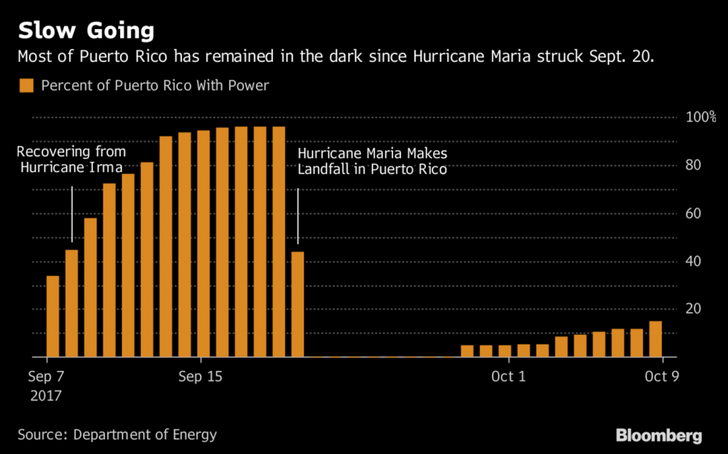 Puerto Rico Without Electricity, Wifi, ATMs Shows Importance of Cash, Gold and Silver Puerto Rico Without Electricity, Wifi, ATMs Shows Importance of Cash, Gold and Silver PUERTO RICO POWER 1024x639