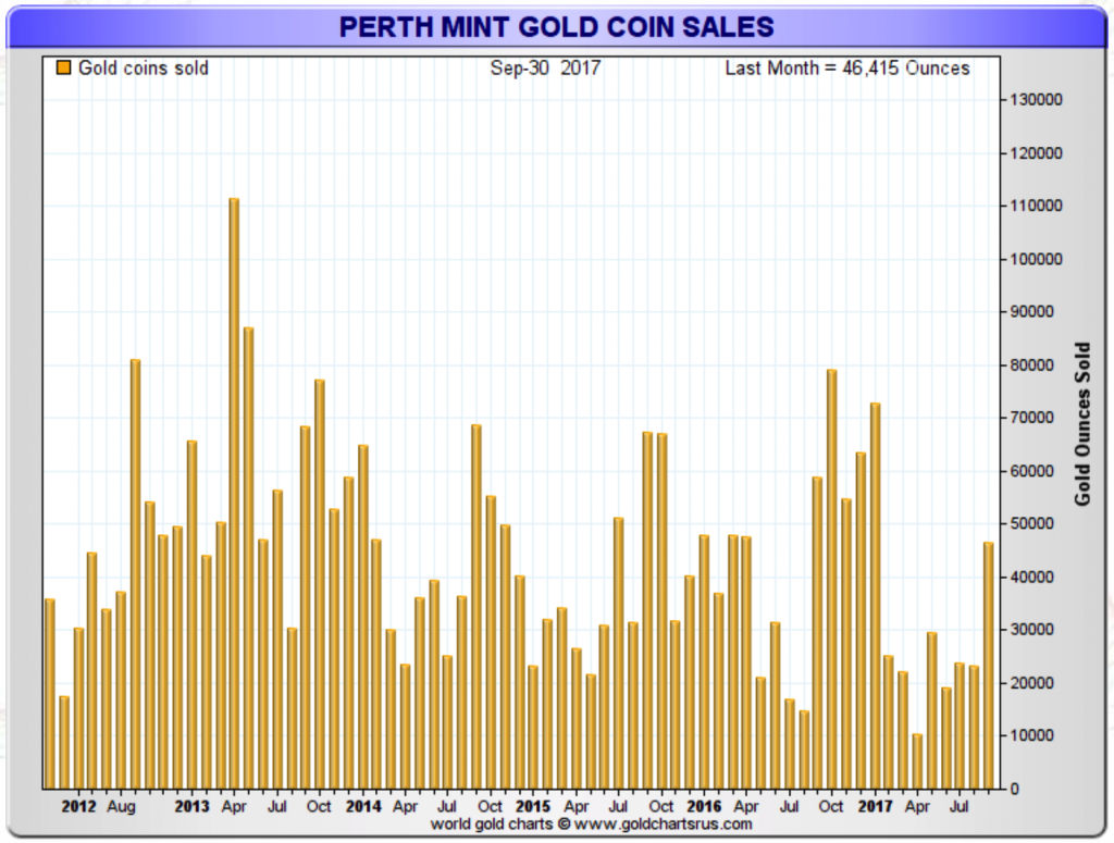 Perth mint gold sales