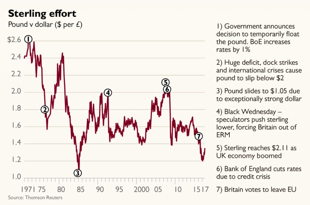 Pound collapse 1971