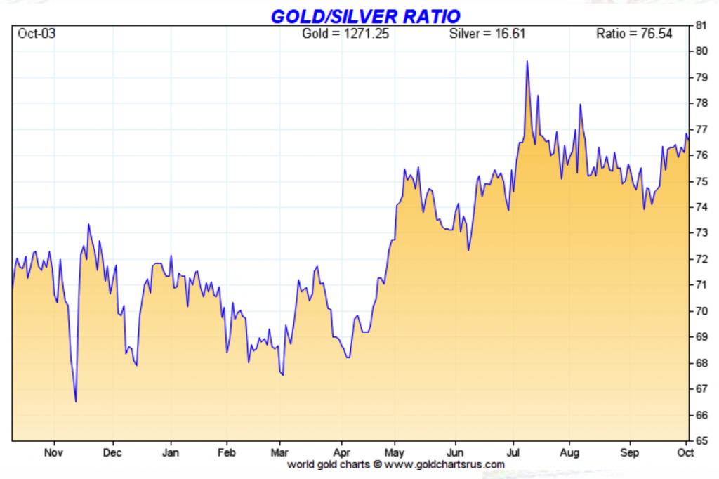 Gold-Silver ratio