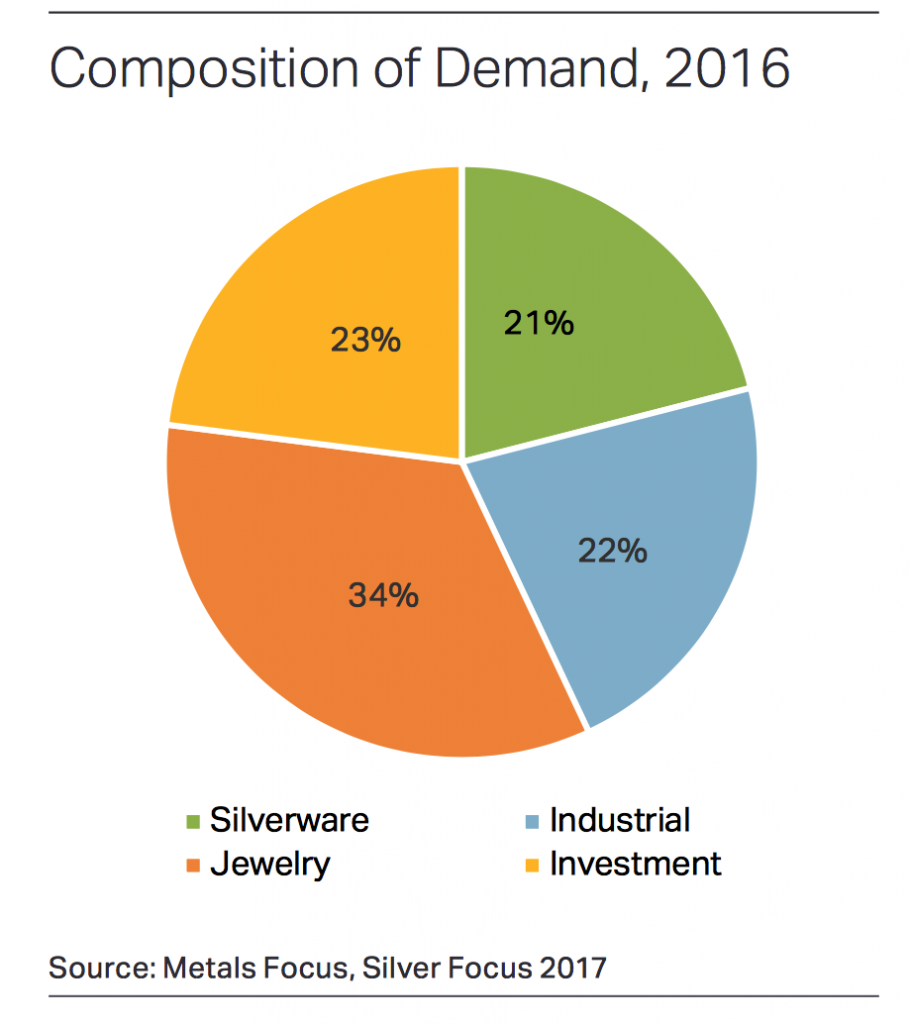 composition of Indian silver demand