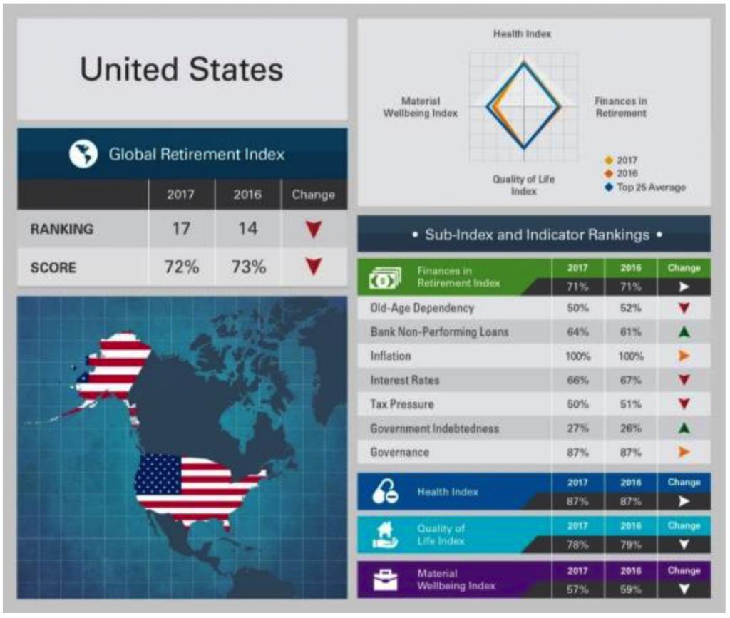 US retirement security index