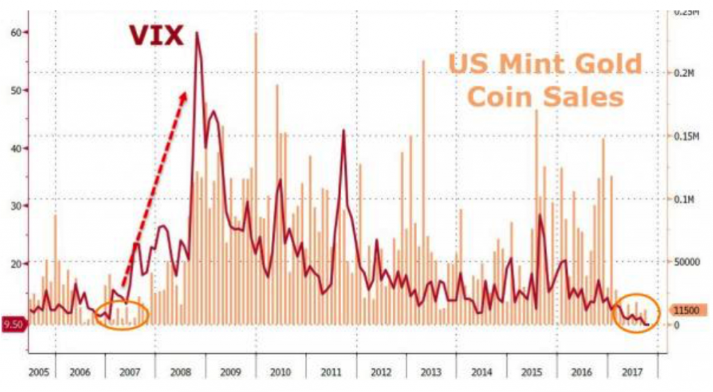 VIX v US Mint gold sales
