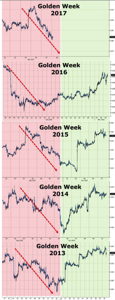 China gold week