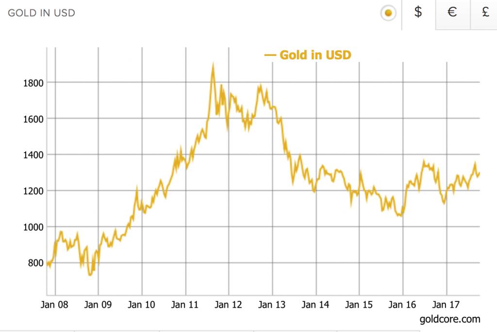 Decade run for gold