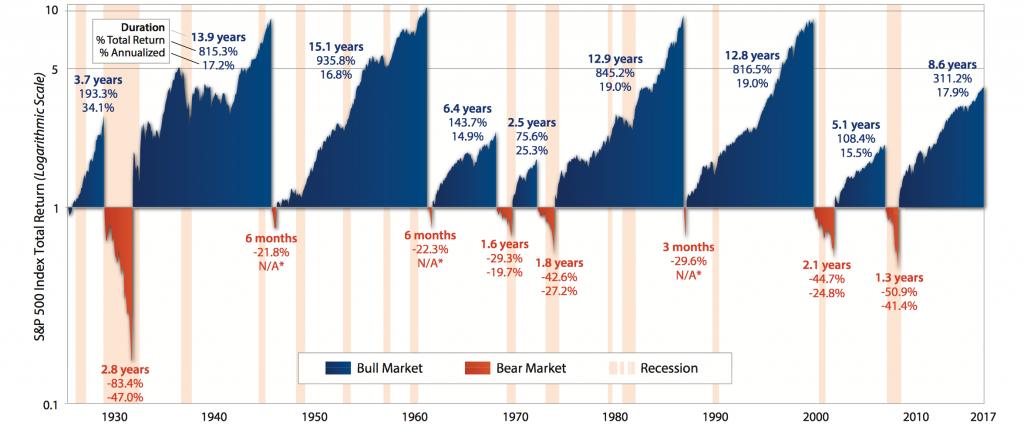 First Trust History of U.S. Bear & Bull Markets Since 1926