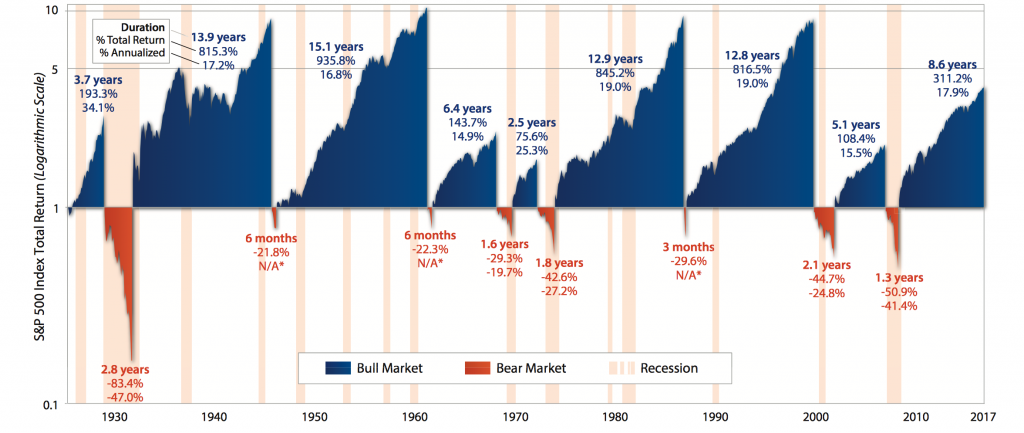 First Trust History of U.S. Bear & Bull Markets Since 1926