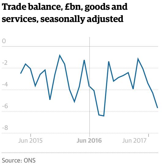 Stumbling UK Economy Shows Importance of Gold Stumbling UK Economy Shows Importance of Gold Snip20171031 6