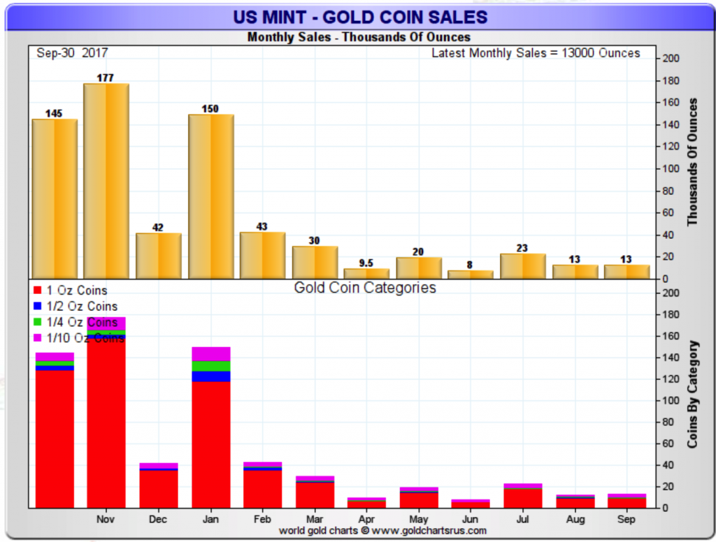 US Mint- gold coin sales