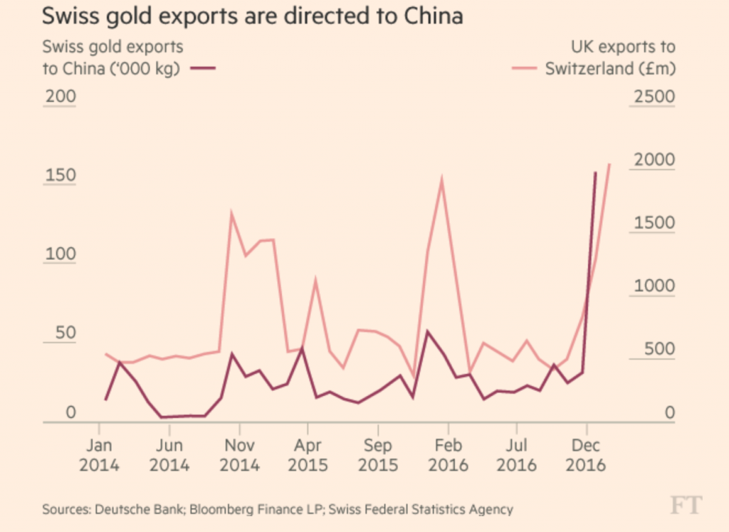 Brexit UK Vulnerable As Gold Bar Exports Distort UK Trade Figures Brexit UK Vulnerable As Gold Bar Exports Distort UK Trade Figures gold exports 1024x747