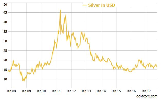 Brace for a Rally in Silver Prices