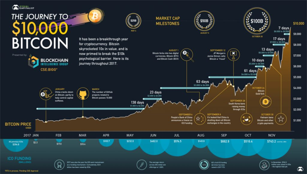 10000 Bitcoin 1070px 1024x580 - Bitcoin $10,000 – Huge Volatility Of Cryptocurrencies And Risky Fiat Making Gold Attractive