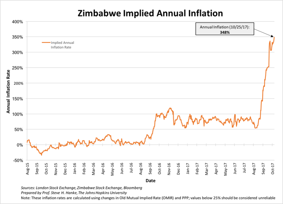 Annual inflation Zimbabwe Deepening Crisis In Hyper-inflationary Venezuela and Zimbabwe Deepening Crisis In Hyper-inflationary Venezuela and Zimbabwe Annual