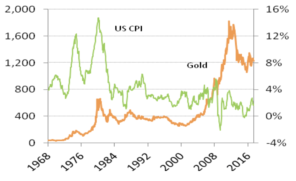 "Geopolitical Risk Highest ""In Four Decades"" – Gold Demand in Germany and Globally to Remain Robust Geopolitical Risk Highest ""In Four Decades"" – Gold Demand in Germany and Globally to Remain Robust Gold vs annualized US CPI"