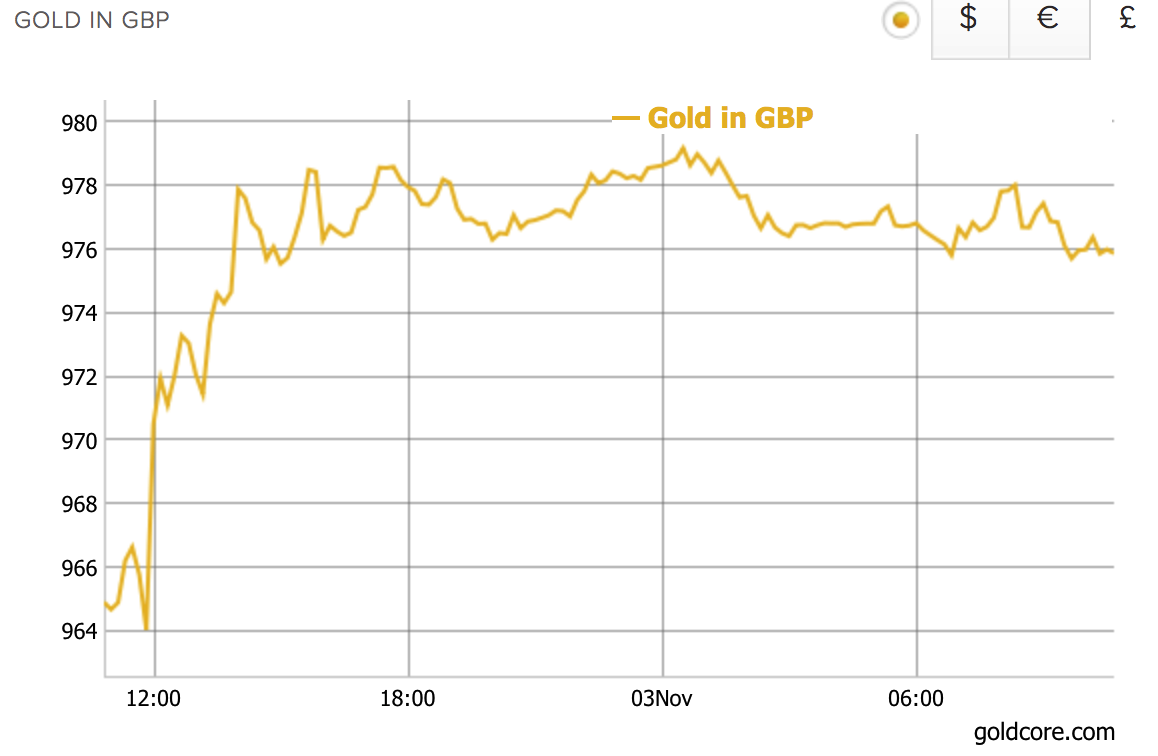 Gold Price Reacts As Central Banks