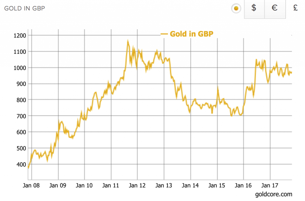 gold price UK decade