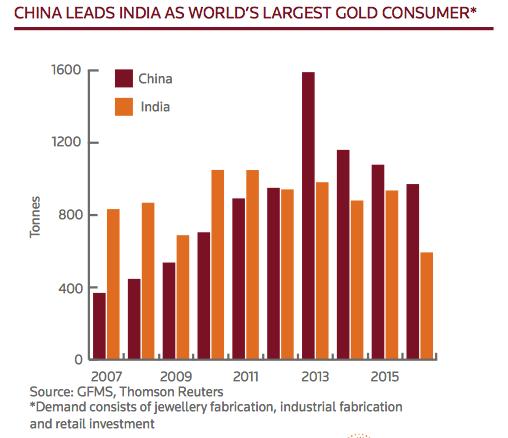2016 gold demand India and China