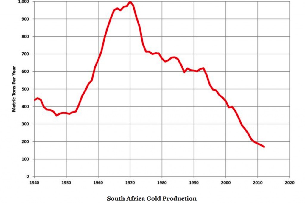 S.Africa gold supply