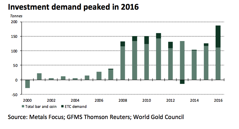 German decade long gold demand German Investors Now World's Largest Gold Buyers German Investors Now World's Largest Gold Buyers Snip20171106 8