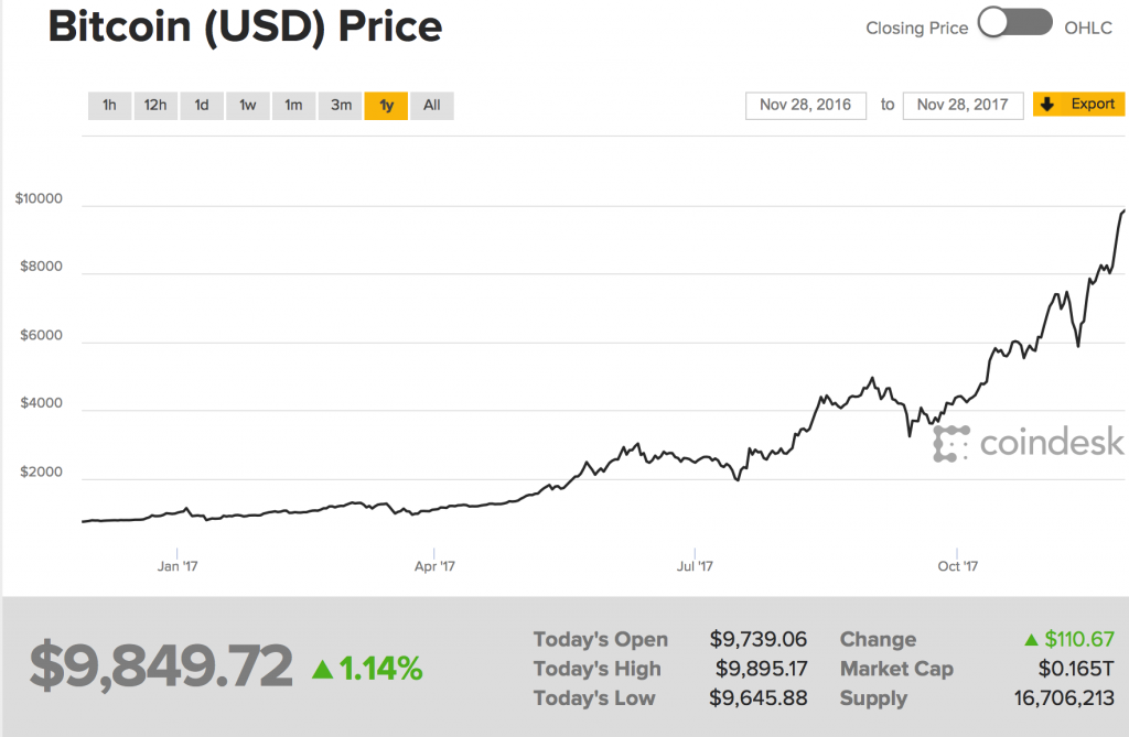 Snip20171128 4 1024x669 - Bitcoin $10,000 – Huge Volatility Of Cryptocurrencies And Risky Fiat Making Gold Attractive
