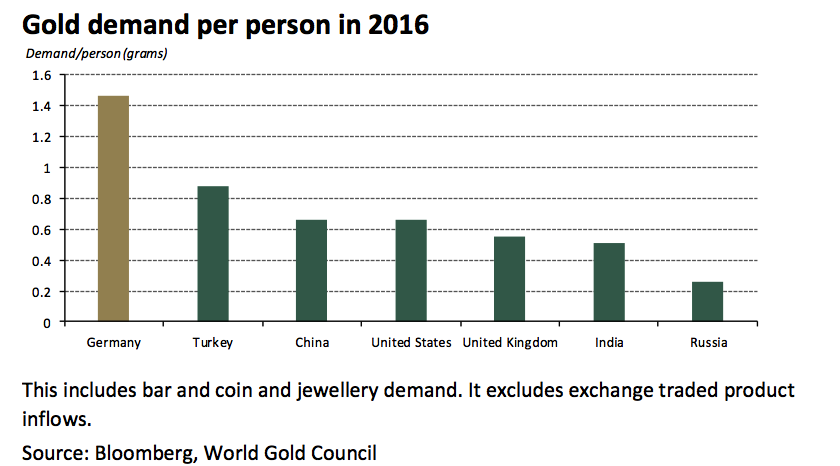 Why Switzerland Could Save the World and Protect Your Gold Why Switzerland Could Save the World and Protect Your Gold gold demand per person 2016