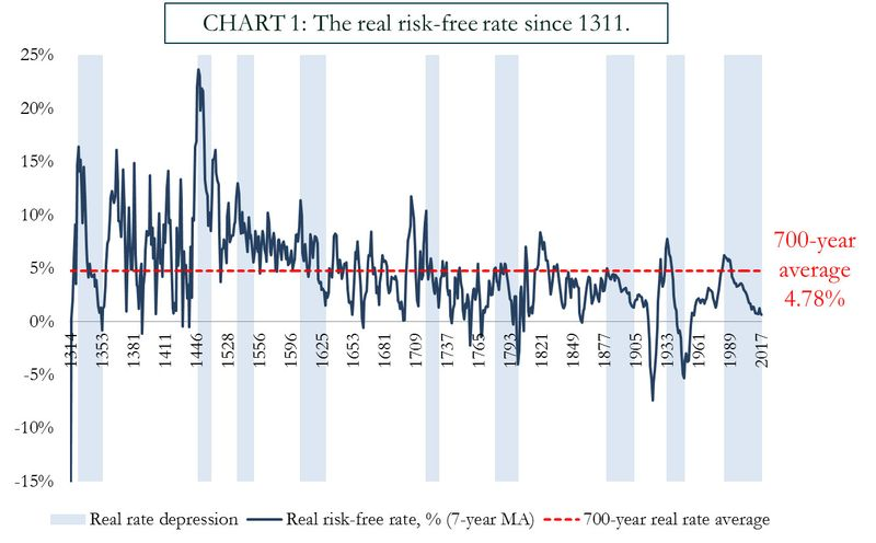 Prepare For Interest Rate Rises And Global Debt Bubble Collapse