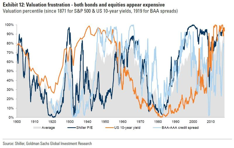 Low Cost Gold In The Age Of QE, AI, Trump and War Low Cost Gold In The Age Of QE, AI, Trump and War valuation frustration bonds equities appear expensive