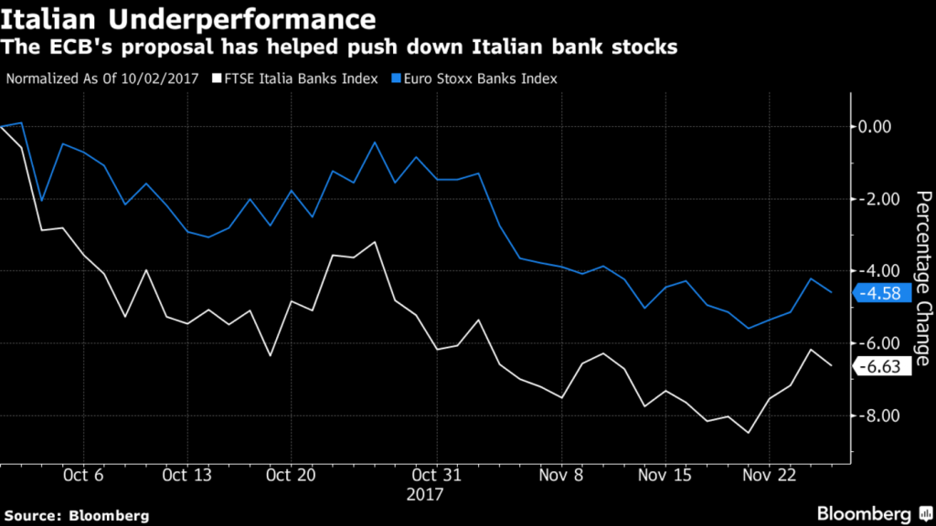 Bailins Coming In EU – 114 Italian Banks Have NP Loans Exceeding Tangible Assets Bailins Coming In EU – 114 Italian Banks Have NP Loans Exceeding Tangible Assets 1400x 1 2 1024x576