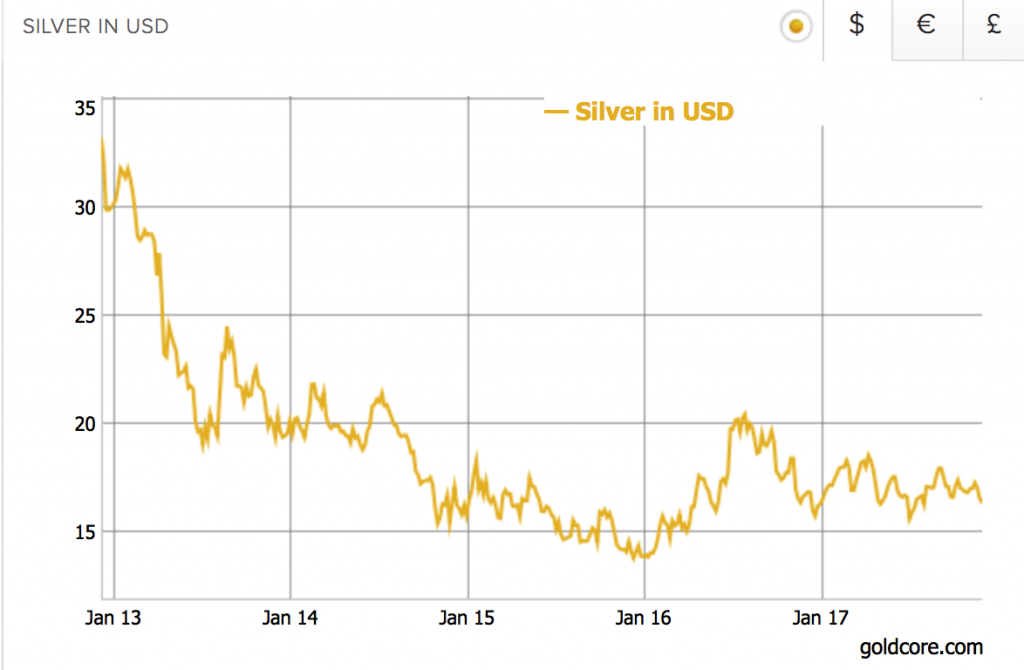 Silver's Positive Fundamentals Due To Strong Demand In Key Growth Industries