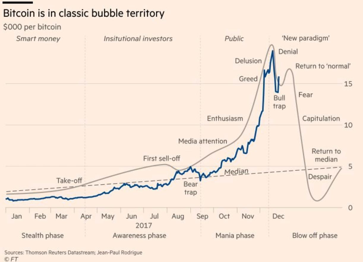 Bitcoin euro kursentwicklung europa
