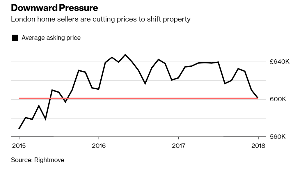 When Will The London Property Bubble Burst
