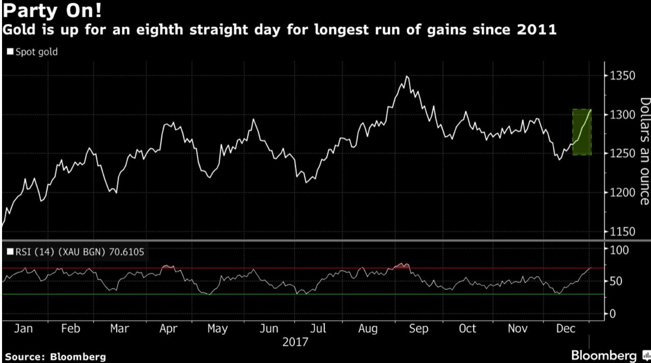 Gold Has Best Year Since 2010 With Near 14% Gain In 2017 Gold Has Best Year Since 2010 With Near 14% Gain In 2017 Snip20180103 34